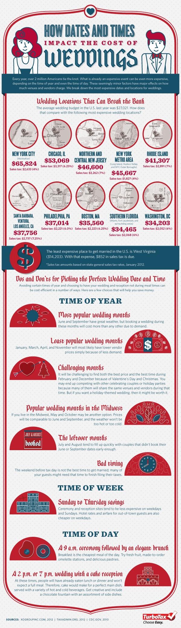 plus size brides, wedding planning